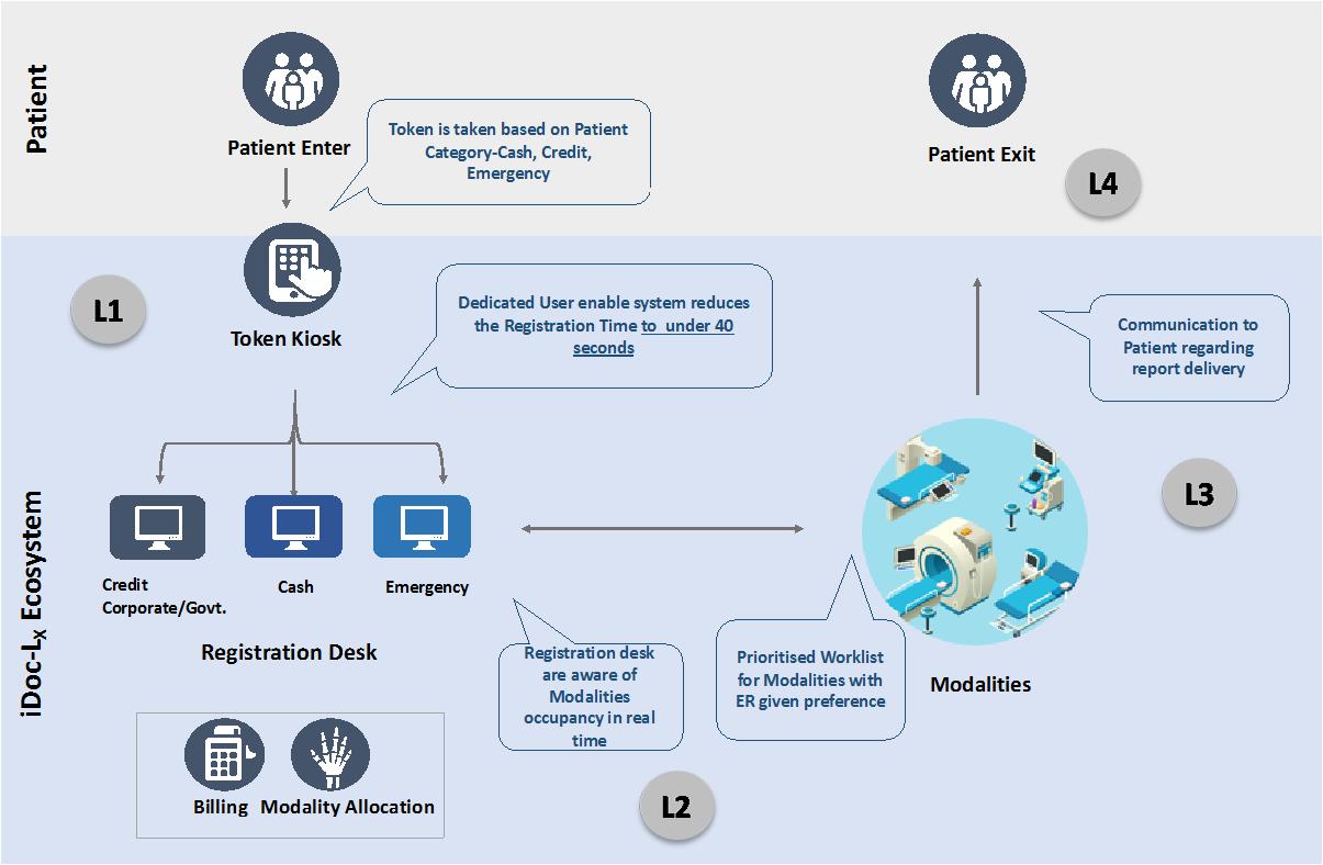 iDoc- Lab Management system